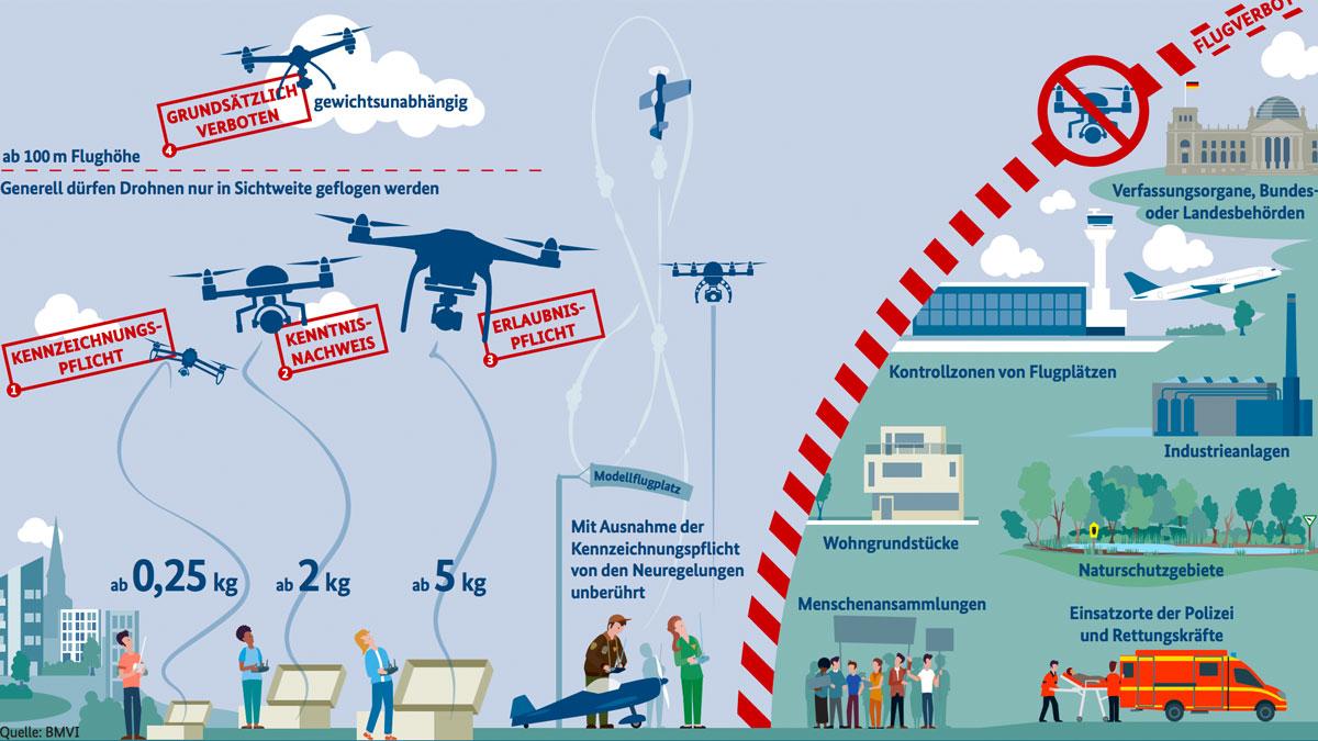 Was ändert sich mit der neuen Drohnen-Verordnung?
